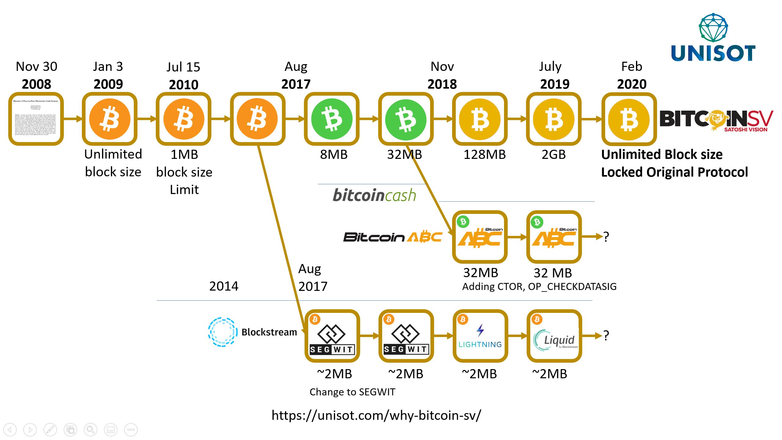 Bitcoin branches