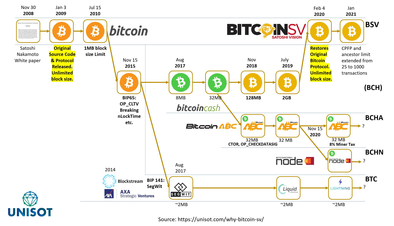 bitcoin protokoll)